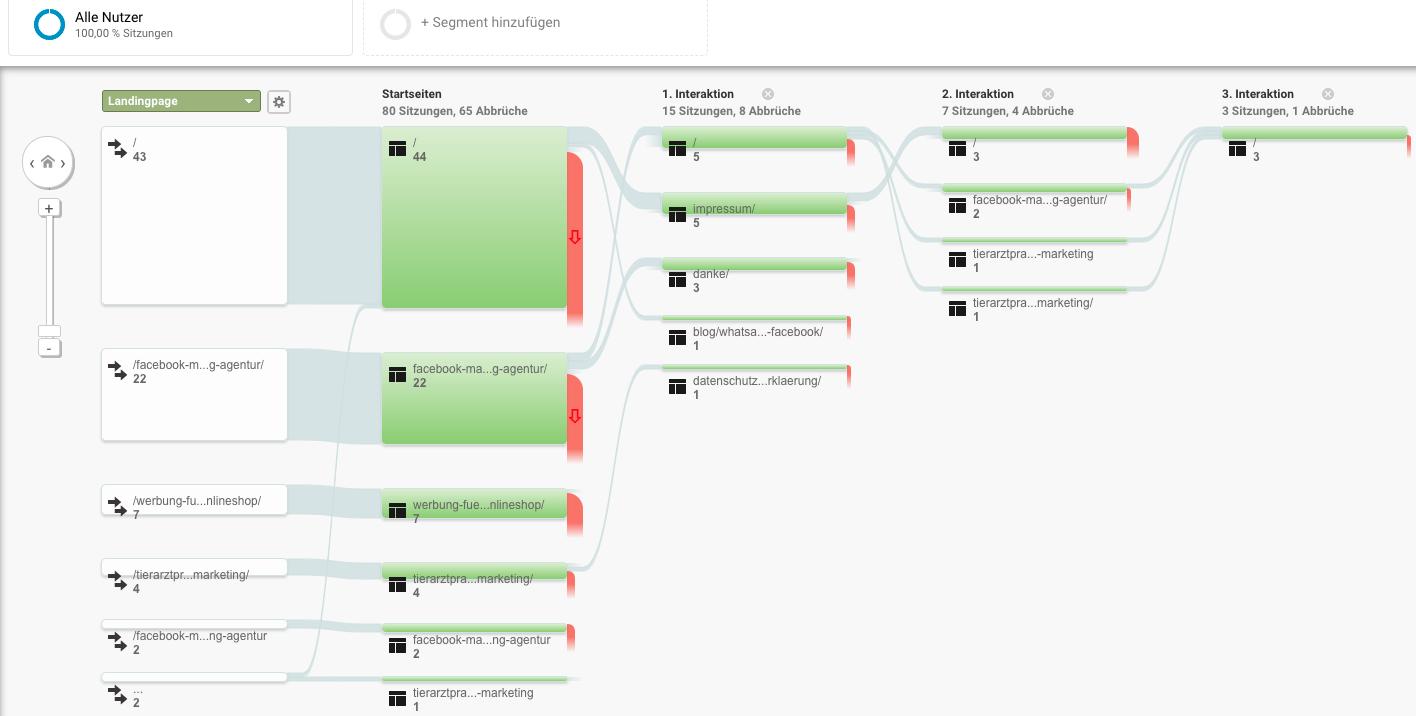 Onlineshop Performance verbessern durch Analyse
