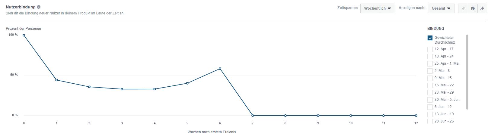 Nutzerbindung Facebook Analytics