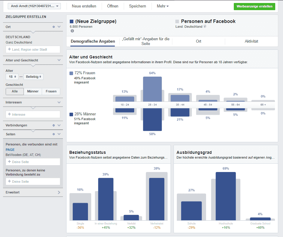 Facebook Audience Insights Zielgruppe