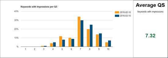 Google Quality Score Tracker