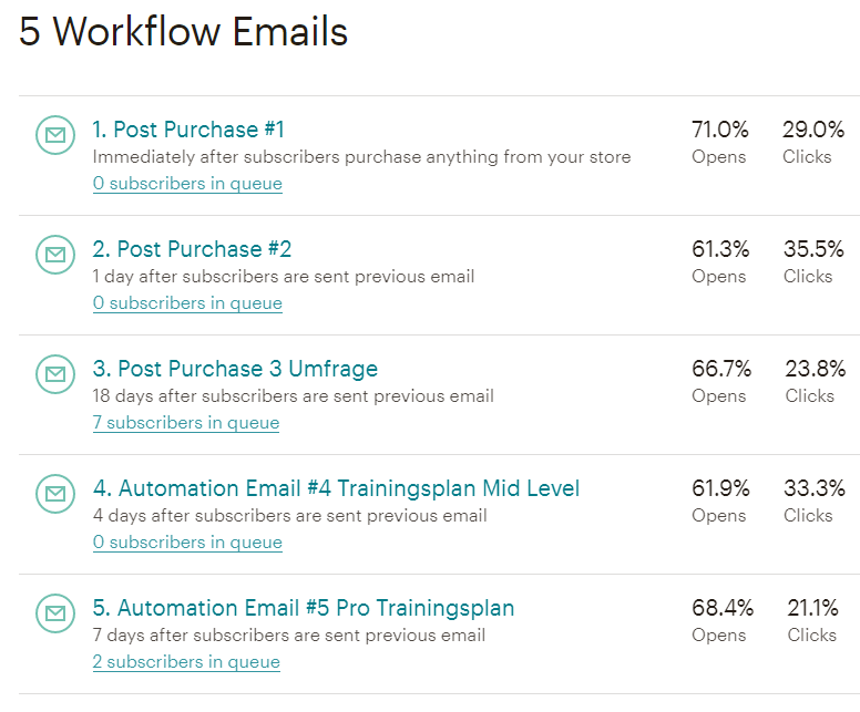 Mailchimp Newsletter Automationen