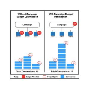 Facebook: Budgetoptimierung auf Kampagnenebene umgehen