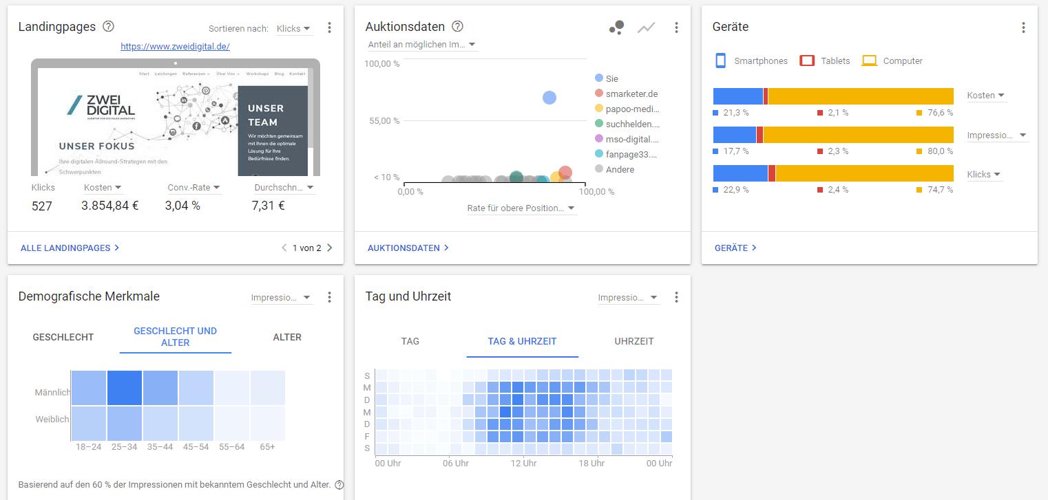 Google Ads Kampagne optimieren mit dem Konto-Dashboard