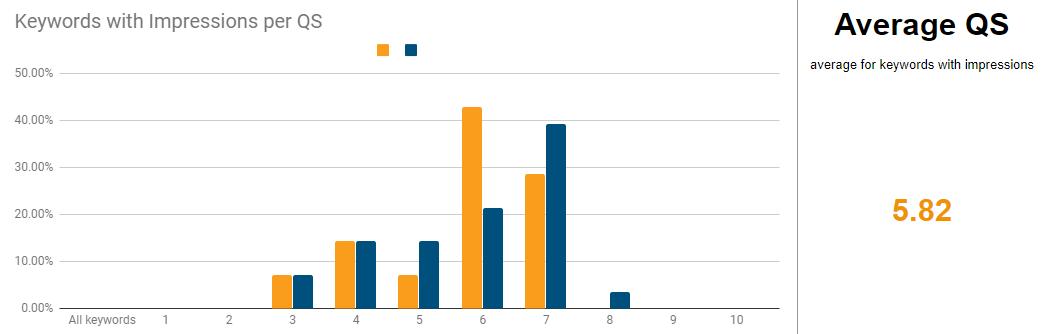 Optimierungspotenzial mit dem Quality Score Tracker erkennen