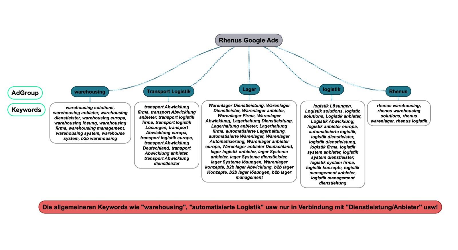 Keyword Mindmap