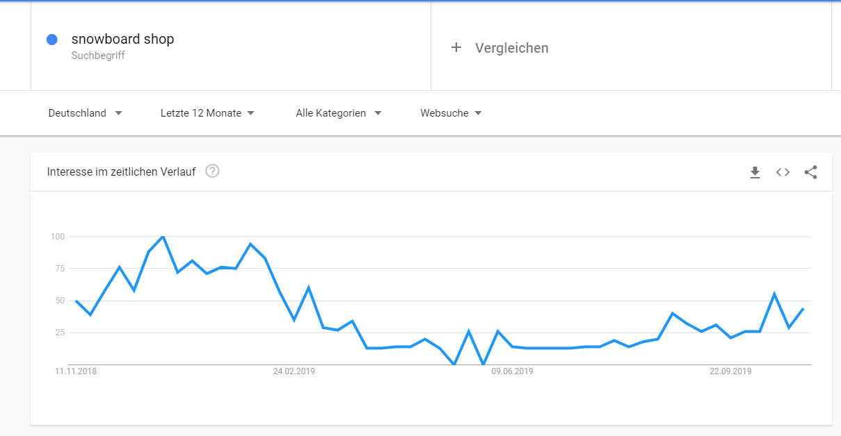 Trends analysieren