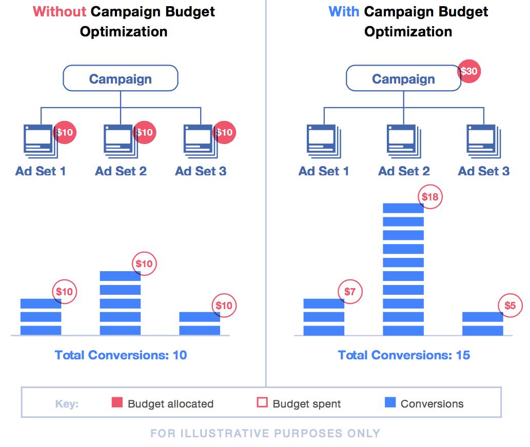 Facebook Kampagnenbudget optimieren