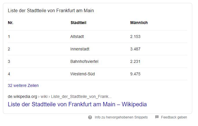 Tabellen Snippet Beispiel Frankfurt Stadtteile