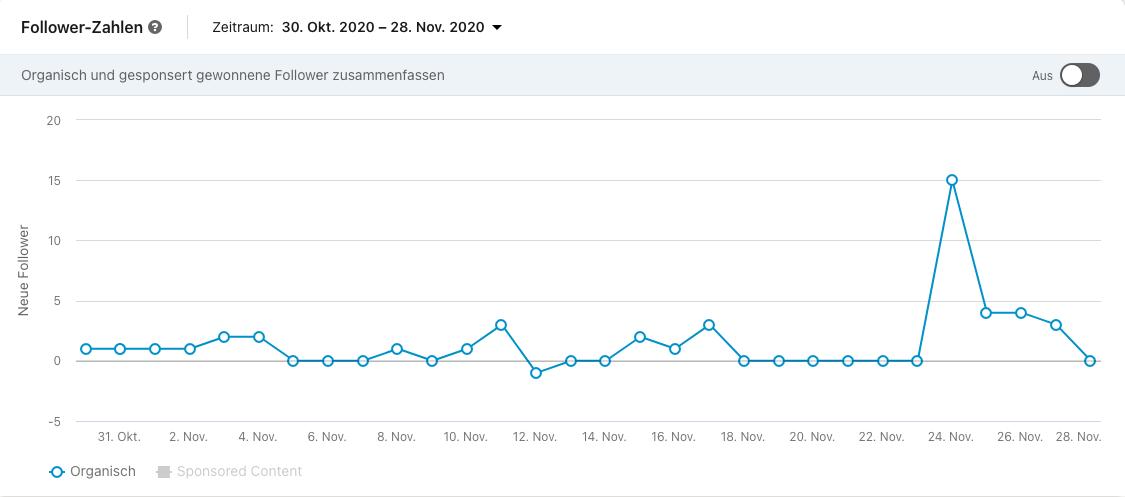 LinkedIn Analytics Follower-Metriken