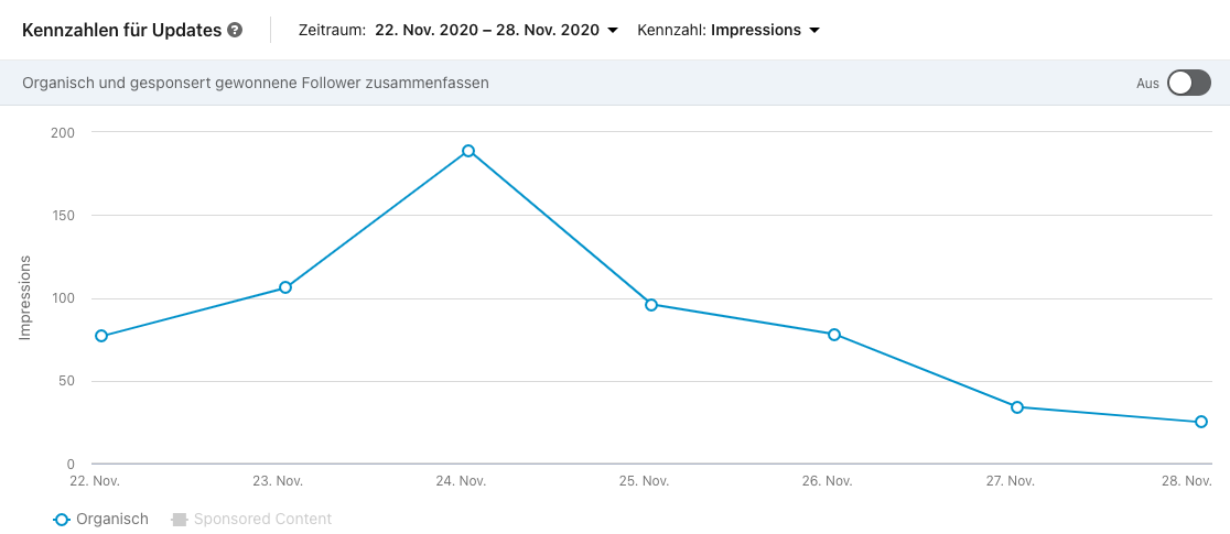 LinkedIn Analytics Updates-Inhalte