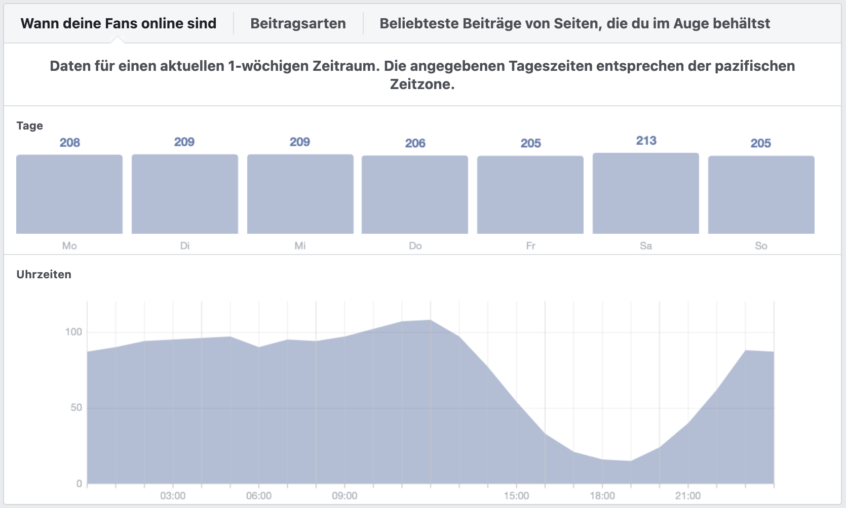 Analysetools Facebook